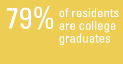 79% of residents are college graduates